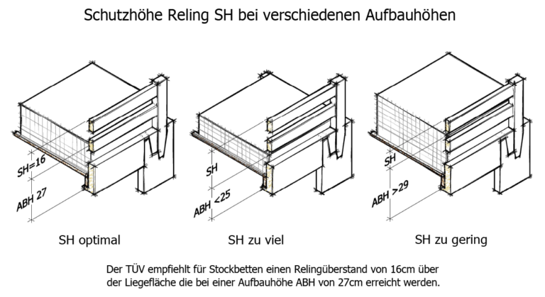 Technische Details 5